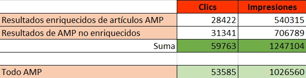 Resultados Search Console AMP